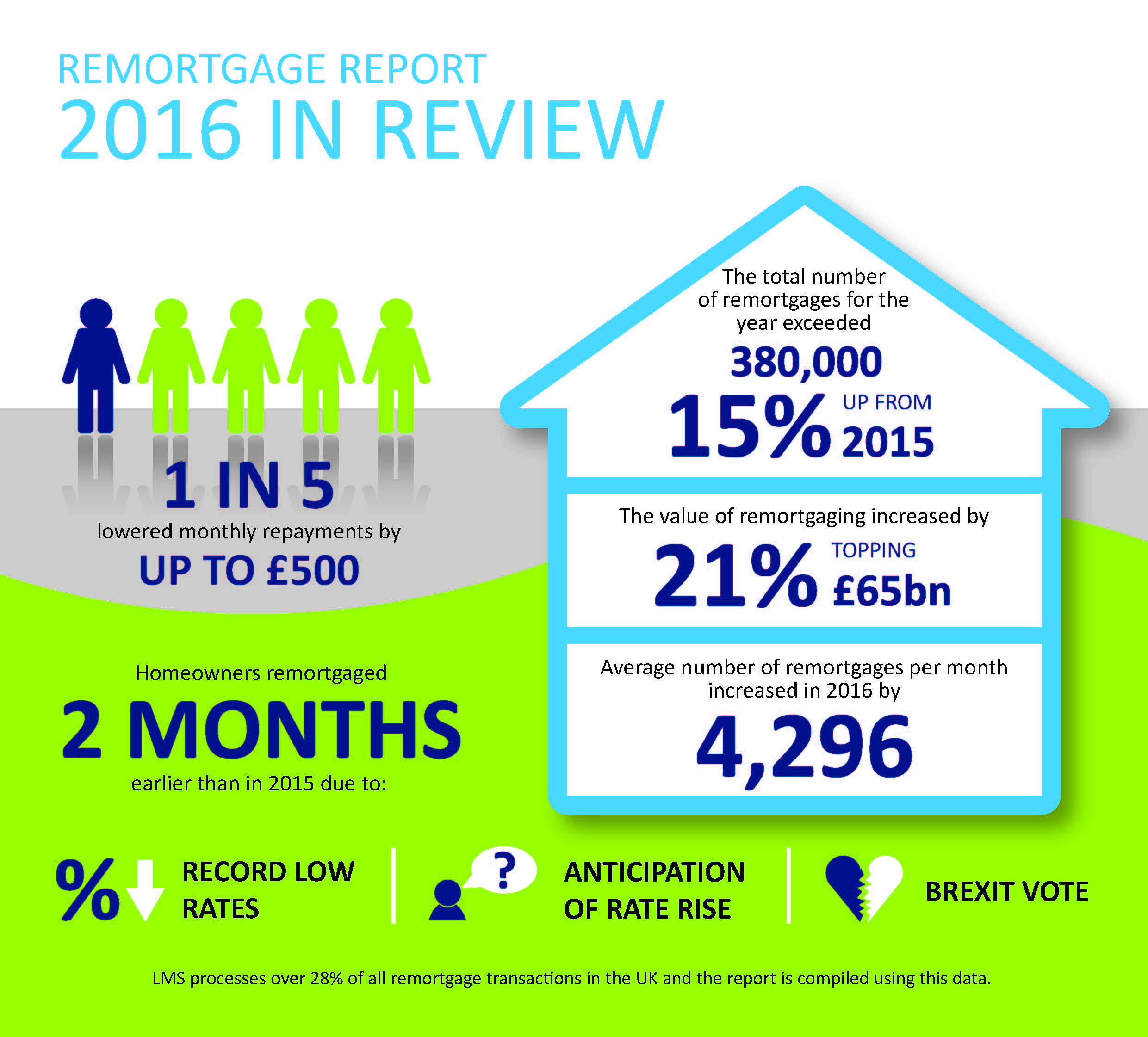 170118 LMS remortgage report infographic - year in review