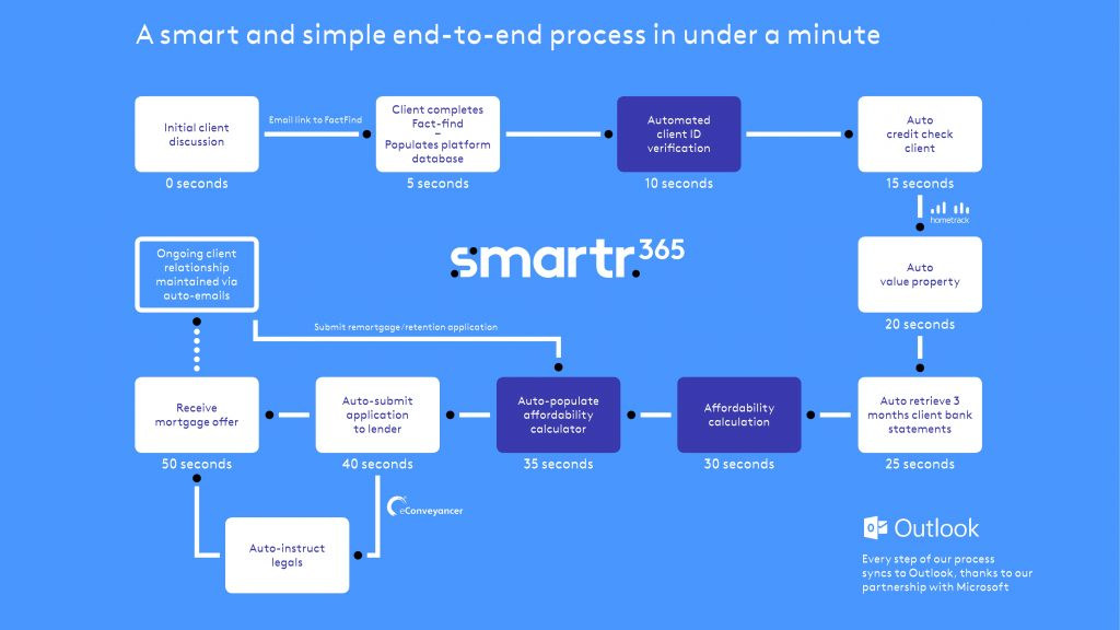 Smartr_UX_diagram_v3-1