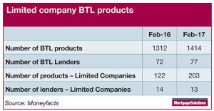 Mortgage Solutions table for BTL Ltd Co products