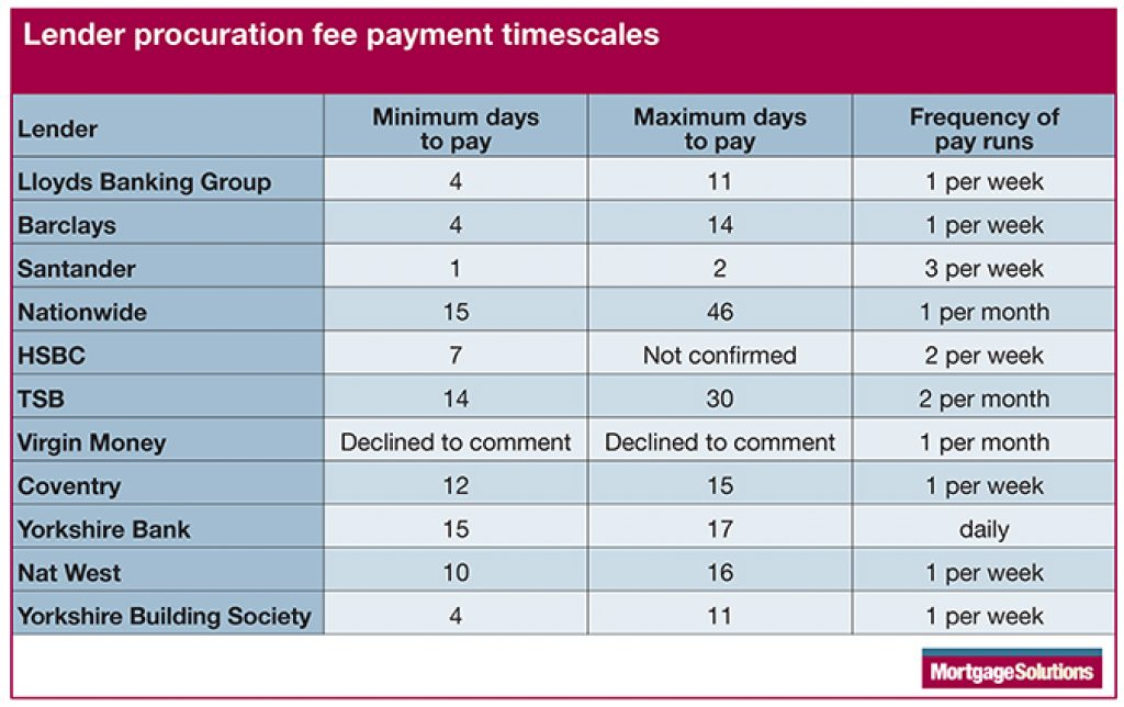 Table of proc fee payment timescales