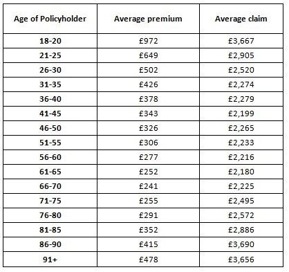 Age Is Key Influence On Price Of Car Insurance Your Money