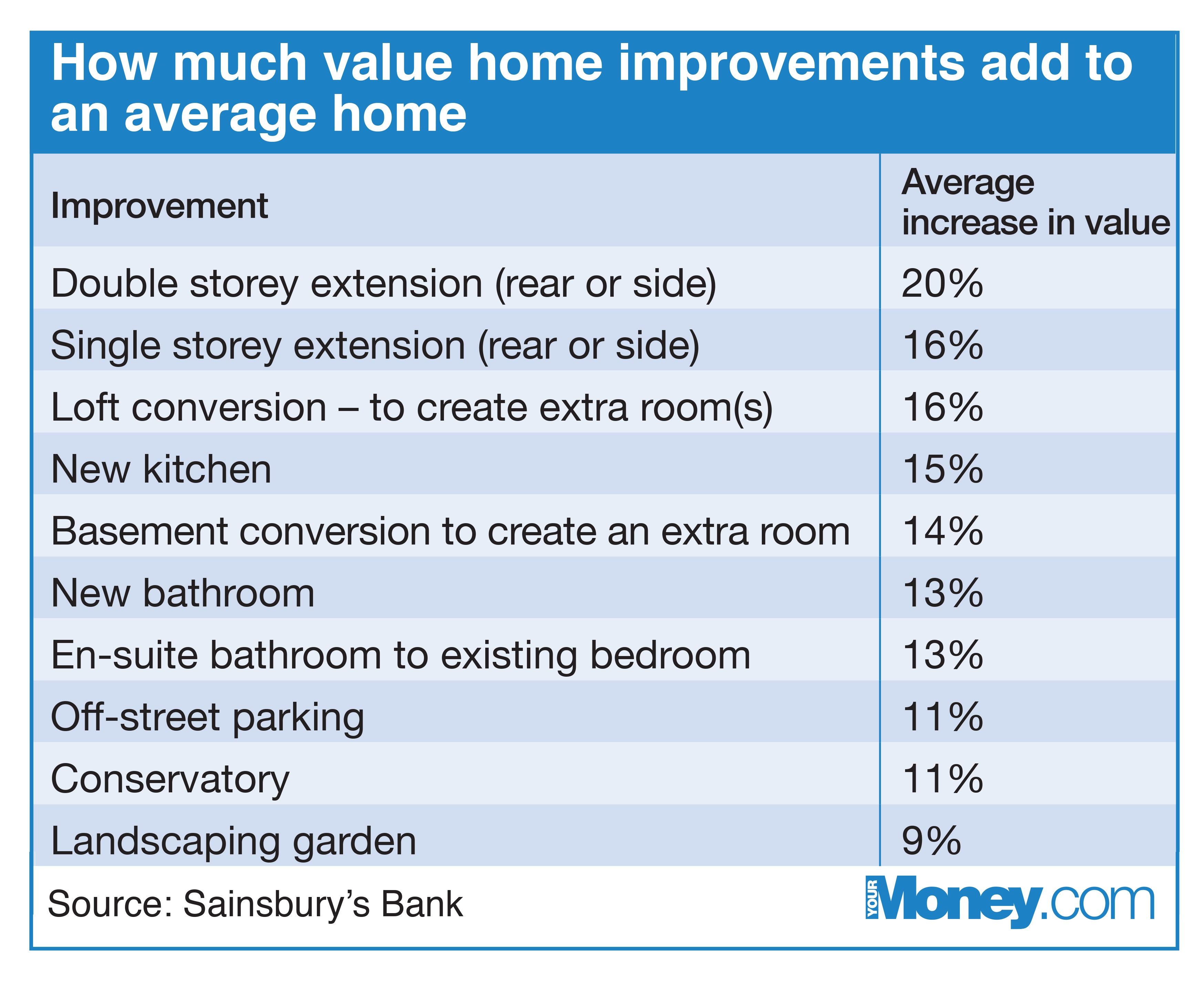 Home improvements that add the most value to your property - Your ...