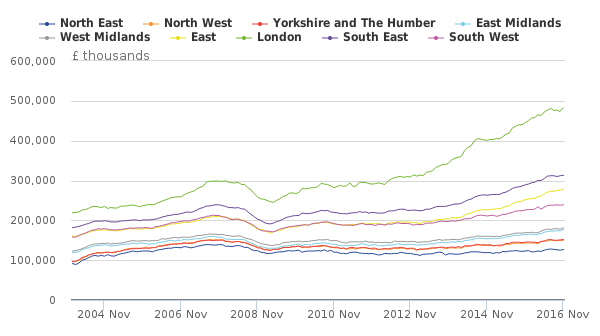 Figure 4- Average house price, by English region, January 2004 to November 2016