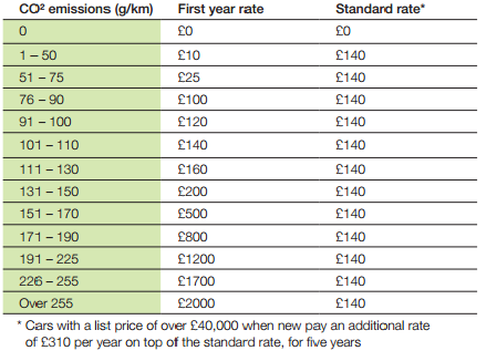 ved rates