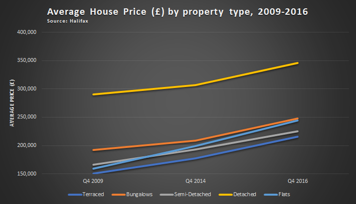 Halifax-property-graph (002)