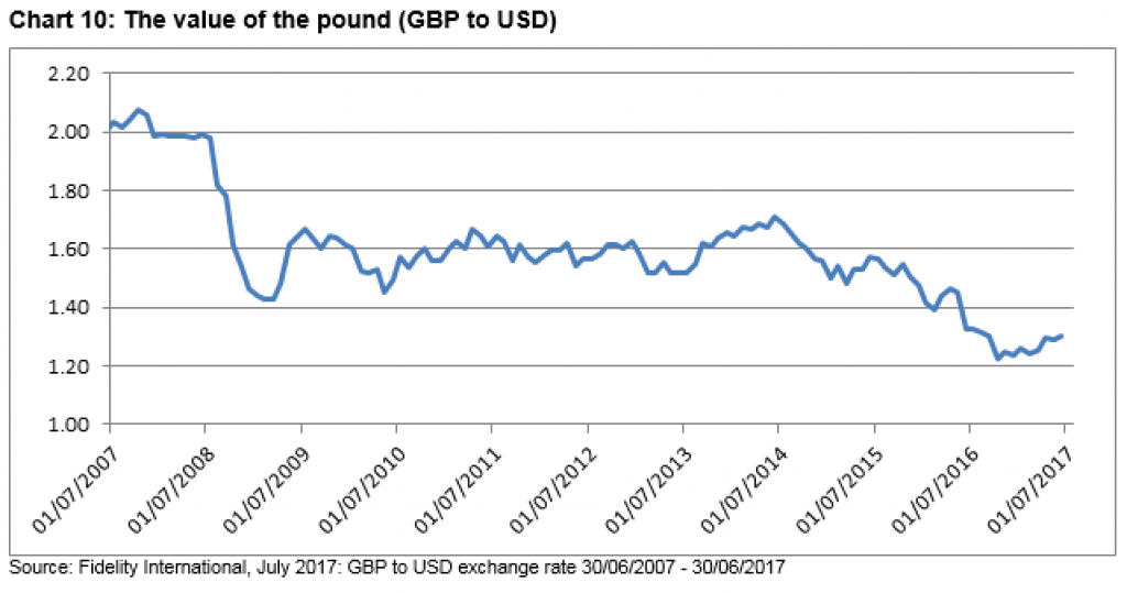 ValueofPound