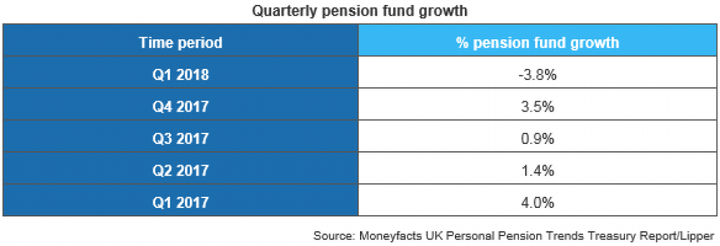 pensionfundgrowth