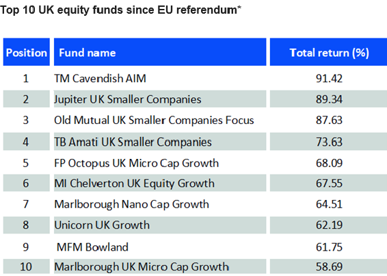 top uk funds