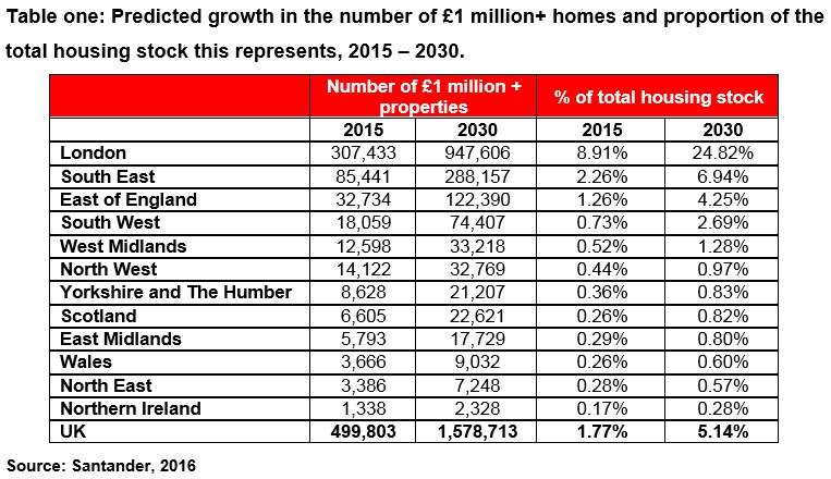 Santander properties over 1m